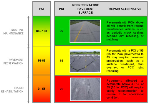Pavement Quality Chart from 2010 APMS update executive summary