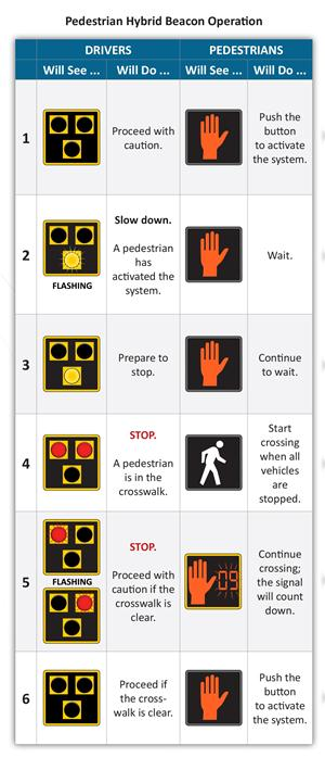 Pedestrian Hybrid Beacon Operation Instructions