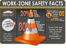 Work-Zone Safety Facts