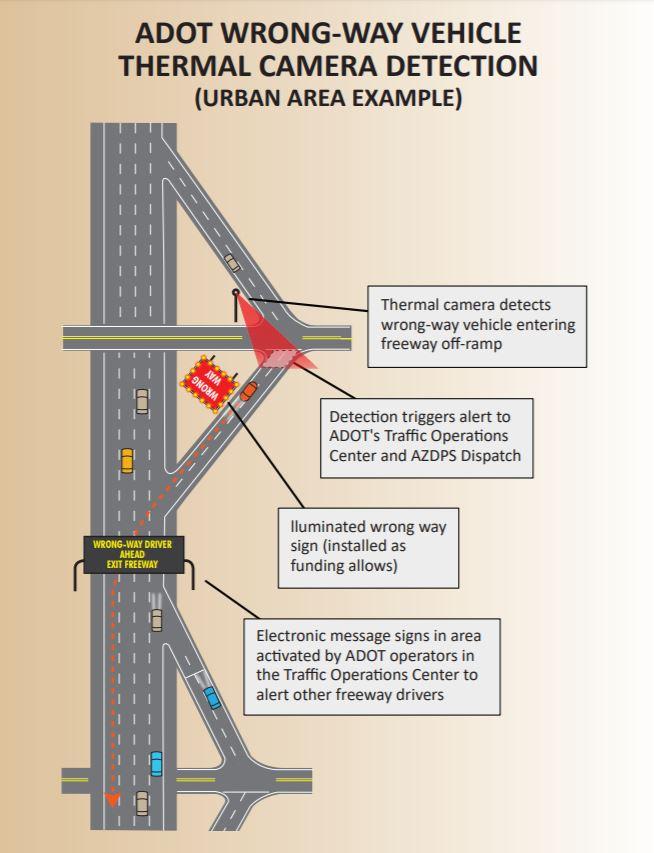 Urban wrong-way system layout