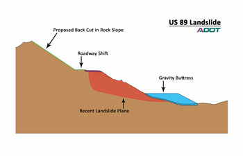 Graphic of proposed solution to US 89 landslide showing proposed back cut in rock slope and gravity buttress